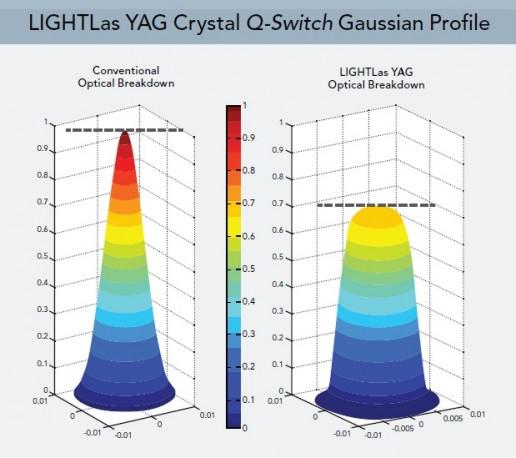 YAG-LASERgaus_profile-uai-516x458.jpg (50 KB)