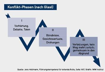 Konflikt Phasen.jpg (17 KB)