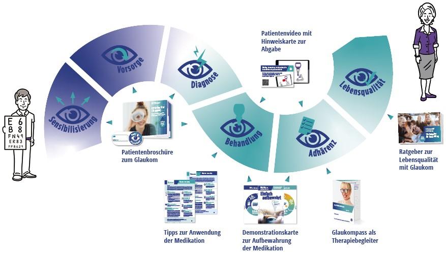 Eyefox_Pfizer OFG Germay GmbH_A Viatris Company_Adhärenzprogramm_082021.jpg (87 KB)