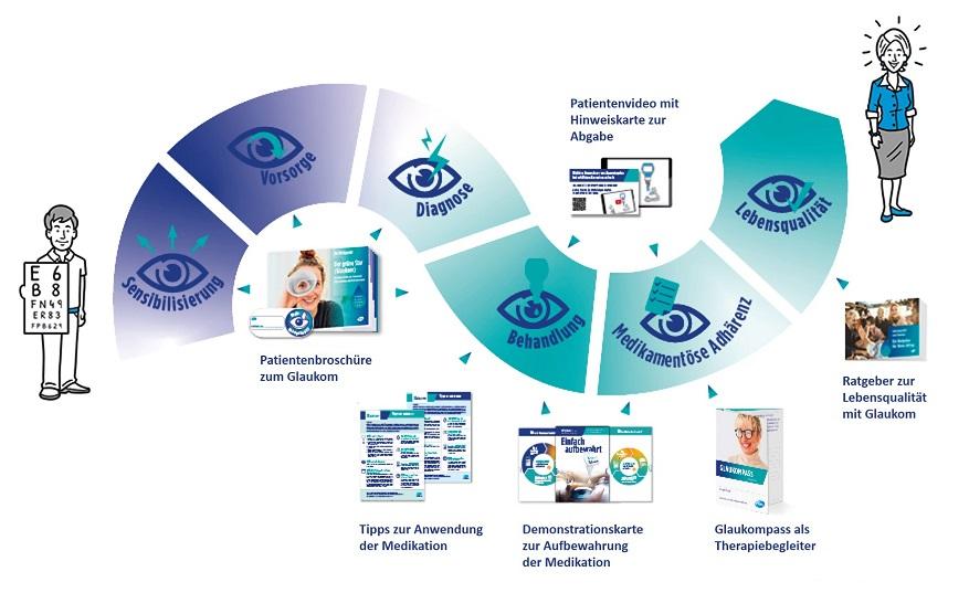 Eyefox_Pfizer OFG Germay GmbH_A Viatris Company_Adhärenzprogramm.jpg (114 KB)
