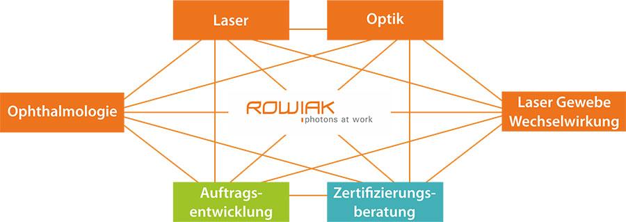 ROWIAK_Infografik.jpeg (49 KB)